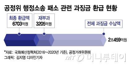 """삼성만 때리는 공정위?…""""급식 몰아줬다"""" 2349억원 과징금, 법원 결론은"""