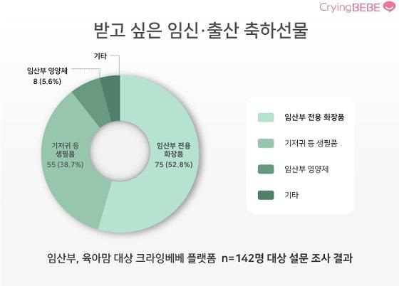 크라잉베베가 조사한 '임산부가 받고 싶은 임신·출산 축사선물' 결과 그래프/사진제공=라루셀
