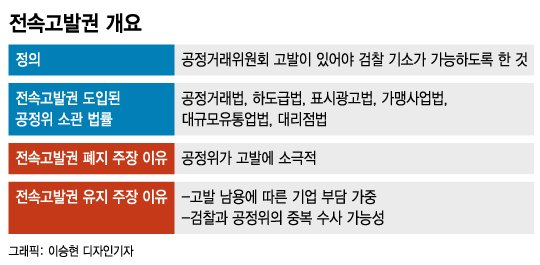 """이재명도, 윤석열도 """"전속고발권 없애자""""…한쪽선 """"득보다 실"""""""