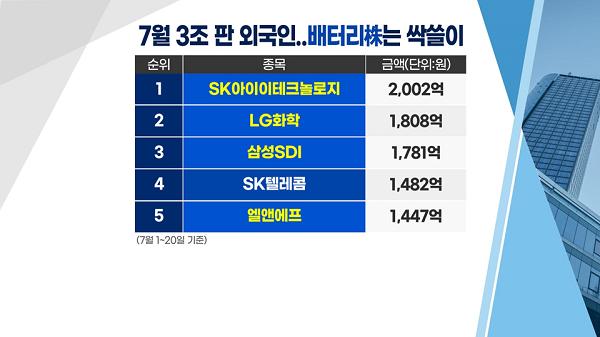 [투자뉴스7] 메타버스주 팔아서 3Q 유망TOP3 종목 선점하자!