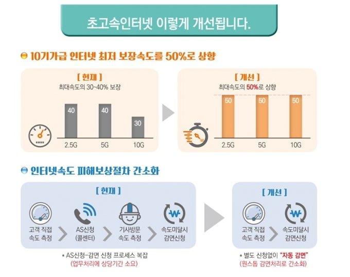 10기가급 인터넷속도 50% 보장…요금 자동으로 깎아준다