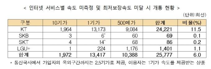 인터넷 속도 늦어도 묻지마 개통 2.4만건…KT '과징금 5억원'
