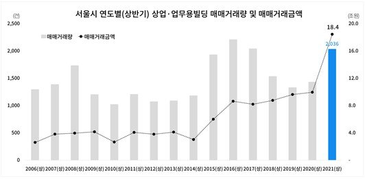 서울 연도별(상반기) 상업·업무용빌딩 매매거래량 및 거래금액 /부동산플래닛