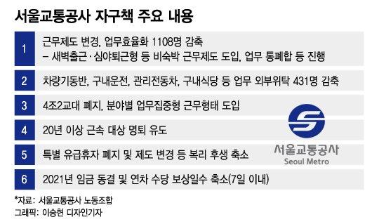 서울교통公 노조 쟁의발생 결의...파업 수순 밟나