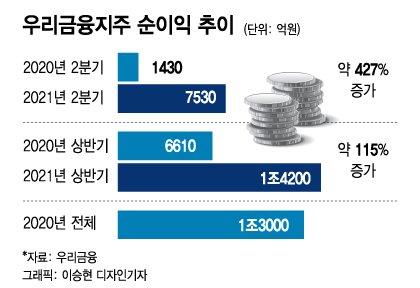 우리금융, 상반기 순이익 1.4조…중간배당 배당성향 27~30%