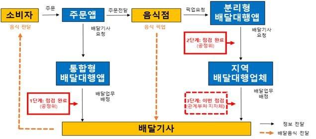 배달대행업계 거래구조 현황./사진제공=서울시