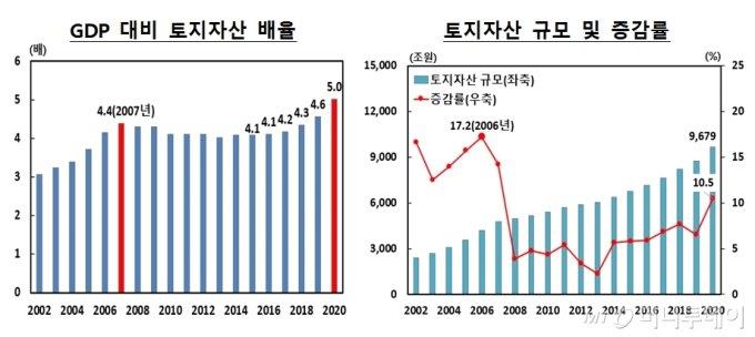 GDP 대비 토지자산 배율/사진제공=한국은행