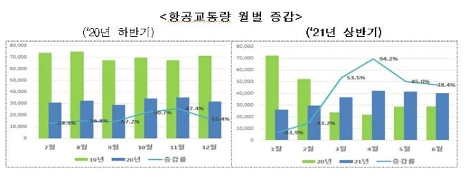 올 상반기 항공교통량, 전분기 대비 12% 증가