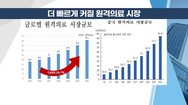 [투자뉴스7] 코로나19가 앞당긴 원격의료 시장, 미리 선점할 '이 종목'