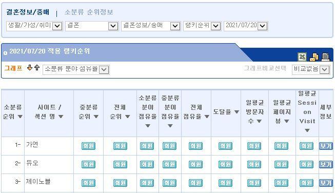 결혼정보회사 가연, 랭키닷컴 결혼정보·중매 분야 7월 2주 '1위 기록'