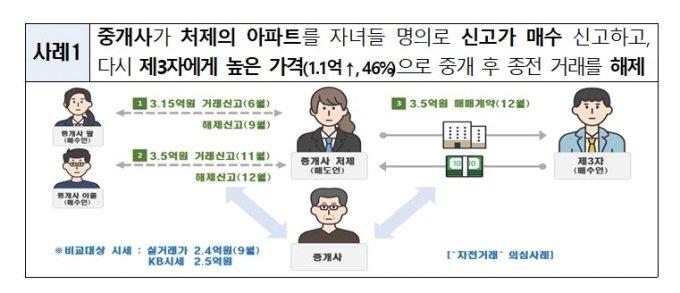 50% 뛴 청주·창원 아파트 '미스터리'..알고보니 '시세 띄우기'였다
