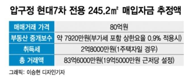 """'80억 신고가' 압구정 아파트..국토부 """"20억 근저당, 위법 아냐"""""""