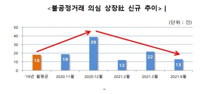 """불공정거래 의심 상장사 月13건…""""코로나 전 수준으로 감소"""""""