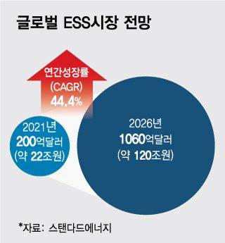 """""""5년뒤 120조 규모""""…글로벌 ESS 배터리, 이유있는 폭풍성장"""