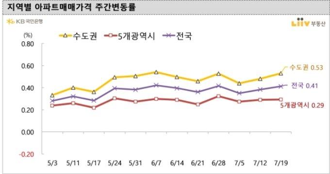 7월19일 기준 지역별 아파트 매매가격 주간변동률 /사진=리브부동산