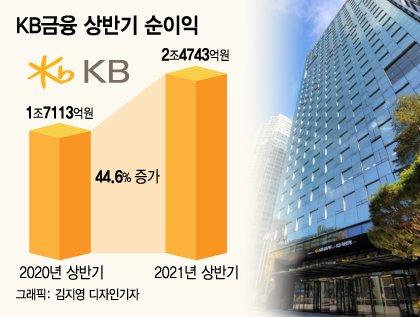 KB금융 상반기 순이익/그래픽=김지영 디자인기자