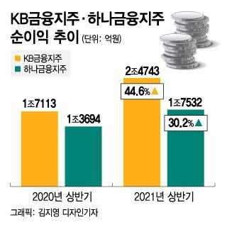 KB·하나금융, 사상 최대 반기 실적…중간배당도 실시