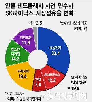 반도체 훼방꾼 中 '내로남불'에…SK·인텔 10조딜 '좌불안석'