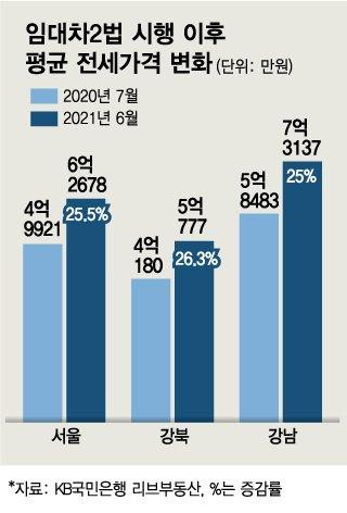 """임대차법 이후 전셋값 25% 상승?…실제로는 """"50%올랐다"""""""