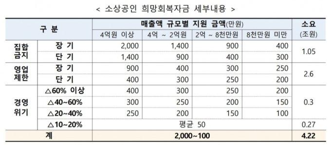 소상공인 희망회복자금 세부내용./자료=중기부 제공
