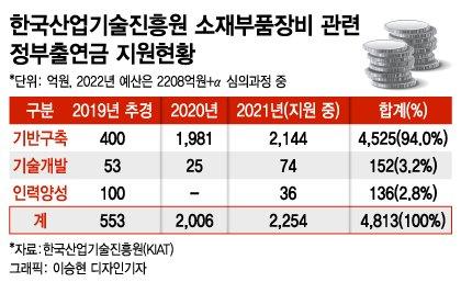 """""""하나부터 열까지 맞춤형 지원"""" K-소부장 퀀텀점프의 비결"""