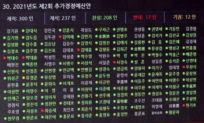 [서울=뉴시스] 전신 기자 = 24일 서울 여의도 국회에서 열린 제389회 국회(임시회) 제3차 본회의에서 2021년도 제2회 추가경정예산안이 재석 237인, 찬성 208인, 반대 17인, 기권 12인으로 통과되고 있다. (공동취재사진) 2021.07.24. photo@newsis.com
