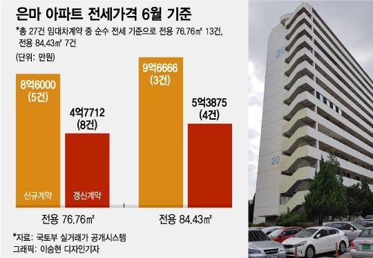 갱신 4.7억 vs 신규 8.6억…세입자들 '전세 갱신' 알아도 못 했다