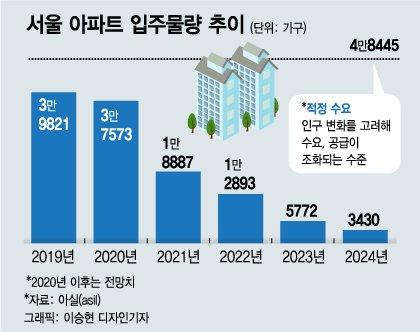 서울 아파트 평균 전셋값 6.3억…임대차법 1년 만에 27% 올랐다