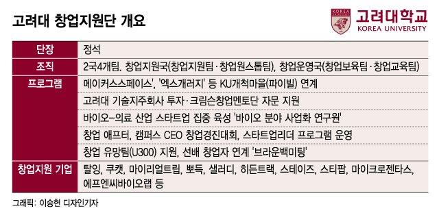 '먹거리부터 일자리까지' 안암골 호랑이 CEO들 일상을 뒤바꾼다