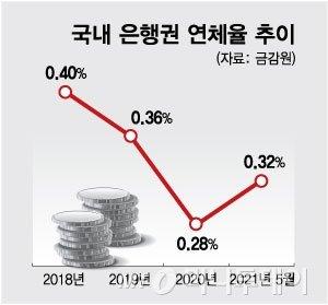 정부, 연체자 '신용회복' 지원 검토…'도덕적 해이' 우려도