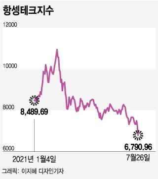 2월 대비 38% '뚝'…개미지옥 된 中 빅테크