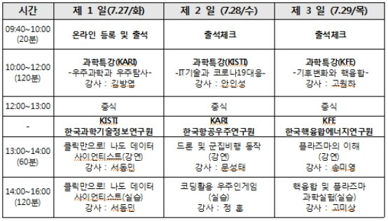 '융합과학 교원직무 연수프로그램' 운영표./자료제공=한국핵융합에너지연구원