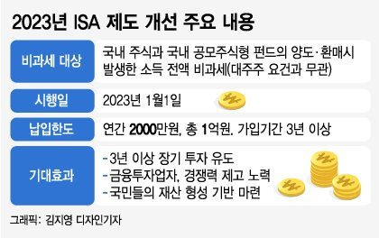 세금 '0원' 중개형ISA, 6개월새 110만명·1.5조 몰렸다