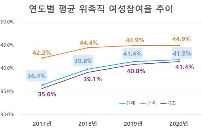 """특정 성별 40%미만 지자체 위원회 6514개…여가부 """"개선 권고"""""""