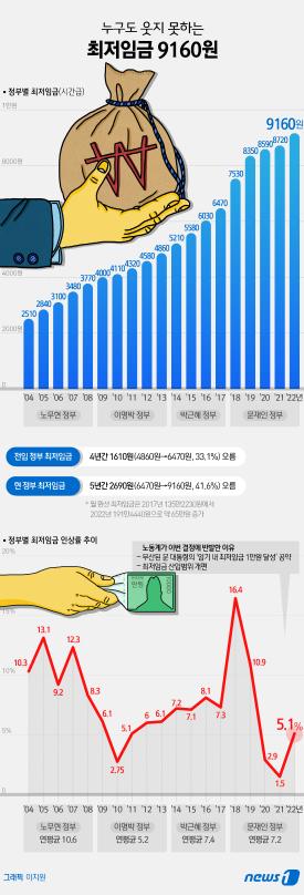 """""""최저임금 반드시 재심의, 대폭 하향 조정해야"""""""