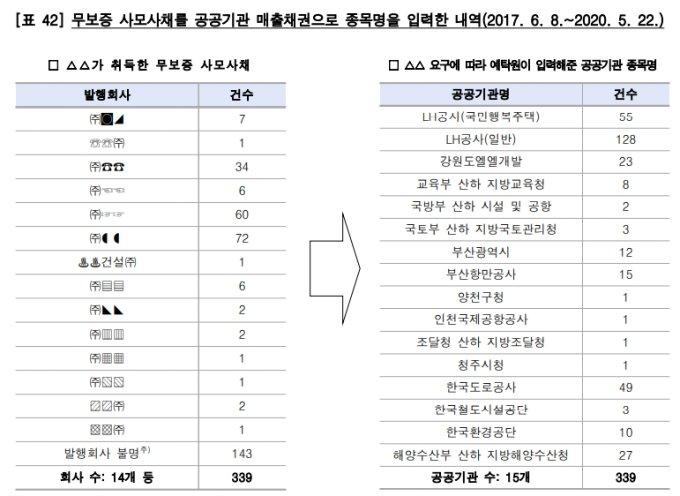 감사원이 지난 7월5일 공개한 '금융감독기구 운영실태' 감사보고서, 예탁원 부분 발췌/자료=감사원