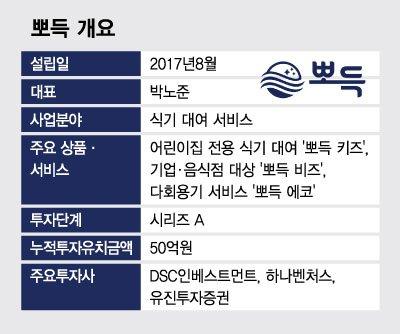 """안암골 호랑이 CEO 5인방 """"신시장 개척 '유니콘' 도약""""[유니밸리]"""