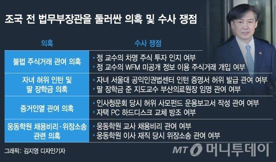 조국 전 법무부장관 첫 소환 조사 관련 수사 쟁점 /사진=김지영 디자인 기자
