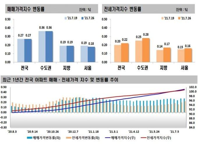 수도권 '미친 집값'…전세값마저 6년만에 최대폭 상승