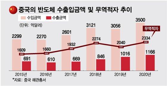 쓰러진 '반도체 굴기' 선봉장…6조 쏟아부은 中기업에 무슨일이?[차이나는 중국]