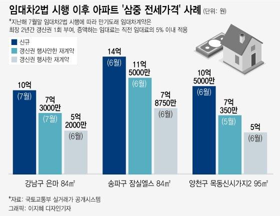"""""""갱신권, 쓸수가 없다"""" 목동 아파트 5억-7억-10억 '삼중 전셋값'"""