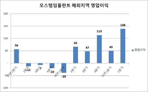'K-임플란트 선봉장' 오스템, 해외법인 이익률 10% 넘었다
