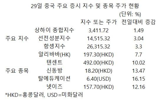 """""""너무 빠졌나""""…中 증시 '줍줍' 행렬, 항셍지수 3.3% 급등마감"""