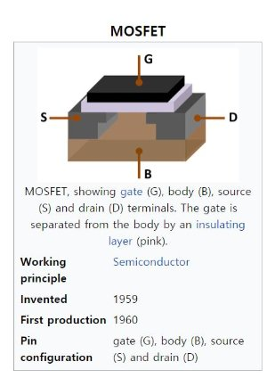 MOS-FET 구조. 절연체 층으로 게이트(G)가 바디(B)와 분리돼 있는 구조다. 강대원 박사 등이 1959년 발명하고, 1960년 첫 시현 제품을 내놨다./사진제공=위키피디아