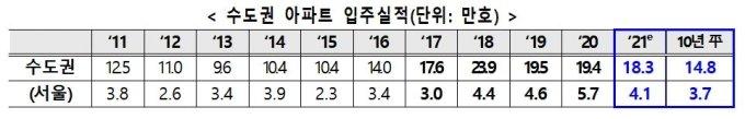 """서울 입주 물량 33% 줄었는데 국토부 """"많다""""는 이유?"""