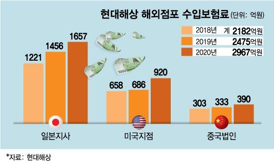현대해상의 글로벌 여정 '반세기'···3000억 해외보험수입 과실