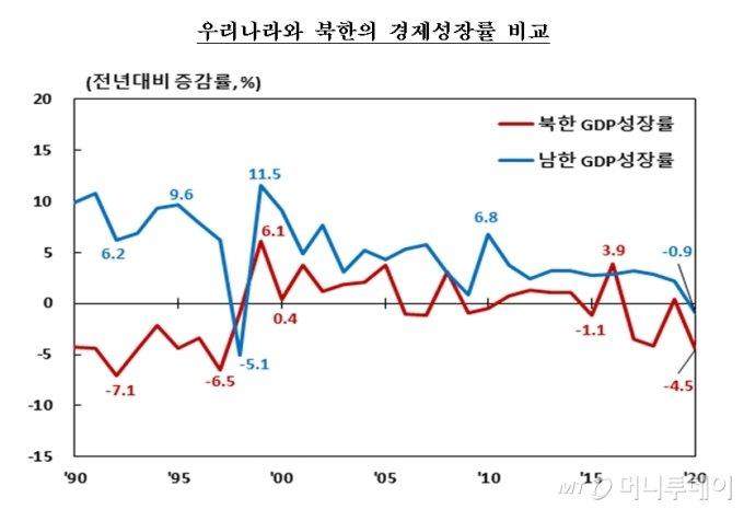 우리나라와 북한의 경제성장률 추이/사진제공=한국은행