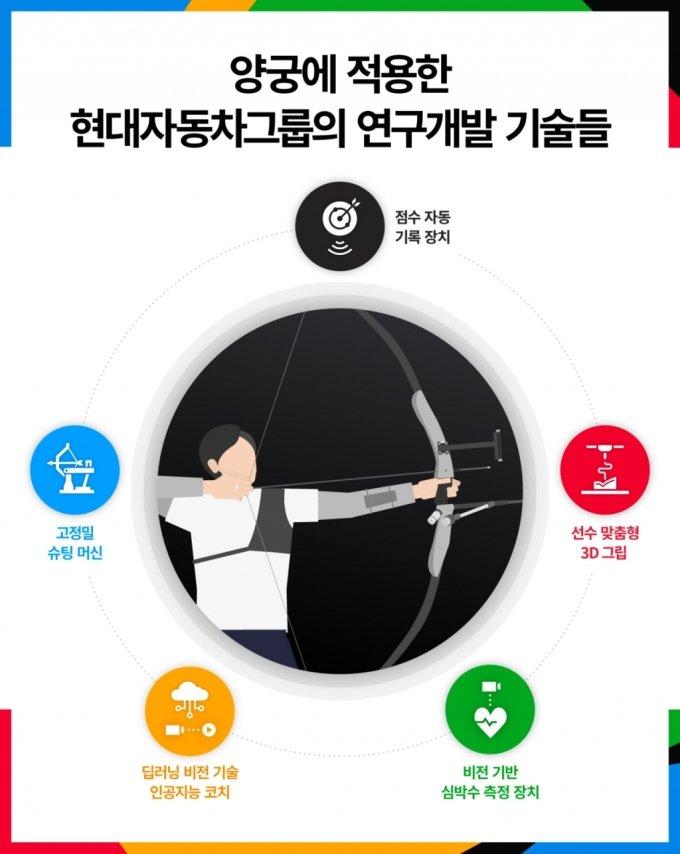 정의선 회장이 꼽은 金싹쓸이 양궁 최고 기술은?