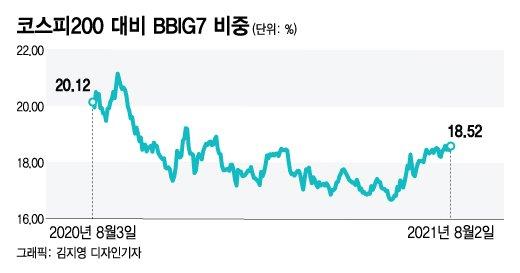 성장주의 시간 돌아왔지만…이제는 위상 달라진 BBIG7