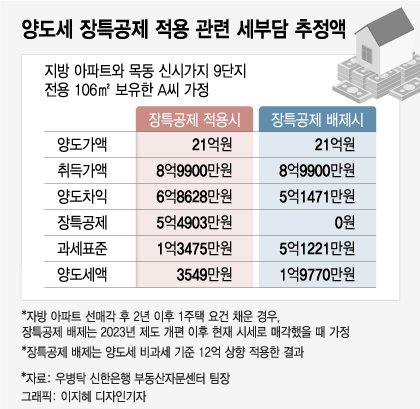 세금 3억 아낀 '노영민표 절세' 막힌다..2023년 1주택 장특공제 개편